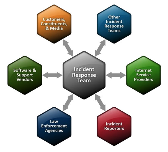 Image of Incident Response Team