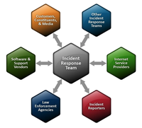 Stages of Incident Response
