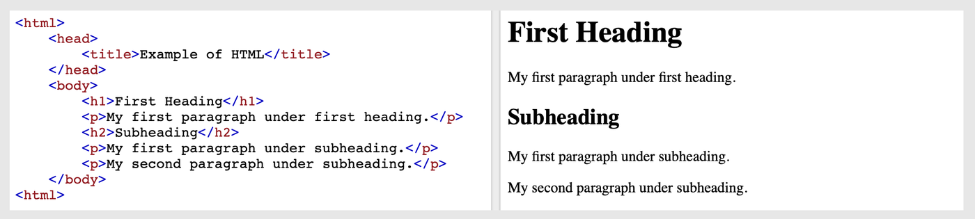 HTML code to page